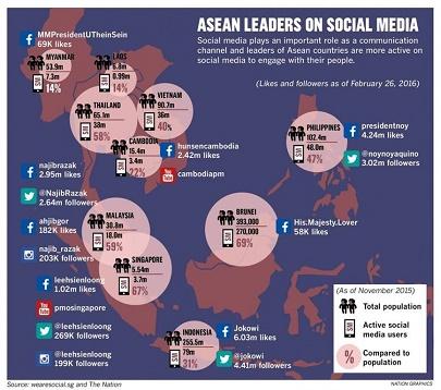 สัมภาษณ์ The Nation เรื่อง ผู้นำอาเซียนกับ Social Media